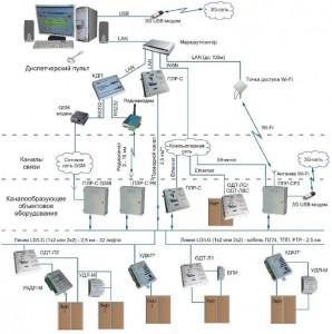 диспетчеризация лифтов WiFi и WiMax